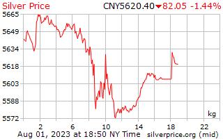 1 dag zilveren prijs per Kilogram in Chinese Yuan