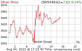 1 giorno in argento prezzo per chilogrammo in Yuan cinese