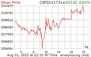 1 dia de prata preço por quilograma em Pesos colombianos