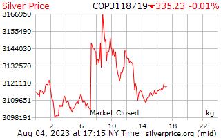 1 día de plata precio por kilo en Pesos Colombianos