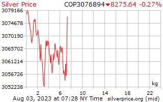 1 ngày bạc giá kg trong Peso Côlômbia