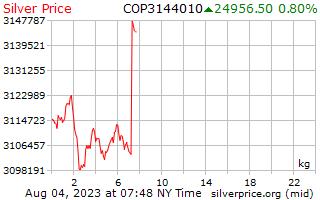 1 день серебро Цена за килограмм в колумбийских песо