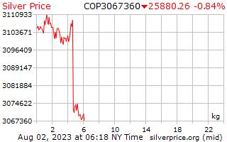 1 dag zilveren prijs per Kilogram in Colombiaanse peso