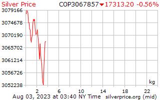 1 天銀價格每公斤在哥倫比亞比索