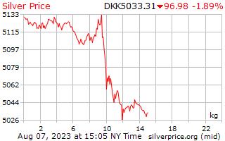 1 dia de prata preço por quilograma em coroa dinamarquesa