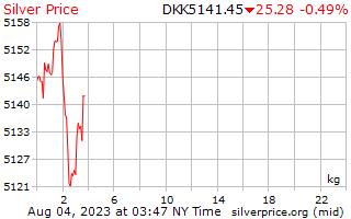 1 día de plata precio por kilogramo en Corona danesa