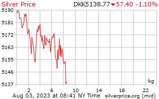 1 天银价格每公斤在丹麦克朗