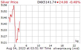1 Day Silver Price per Kilogram in Danish Krone