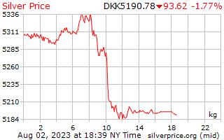 1 天銀價格每公斤在丹麥克朗