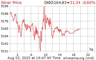 1 ngày bạc giá kg ở Krone Đan Mạch