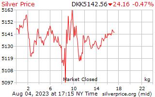 ราคาต่อกิโลกรัมในโครนเดนมาร์กเงิน 1 วัน