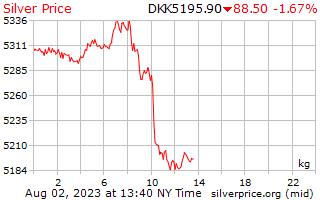 1 dag zilveren prijs per Kilogram in Deense kroon
