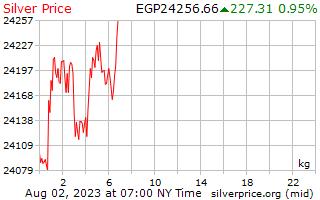 1 天银价格每公斤在埃及镑