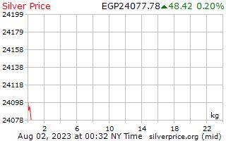 1 dia de prata preço por quilograma em libras egípcias