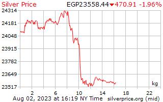 1 hari Perak harga sekilogram dalam Paun Mesir