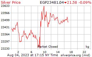 1 giorno in argento prezzo per chilogrammo in sterline egiziane