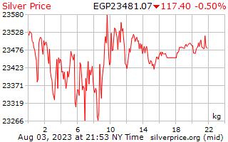 1 天銀價格每公斤在埃及鎊
