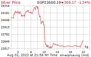 1 Day Silver Price per Kilogram in Egyptian Pounds
