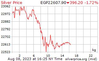 1 dag zilveren prijs per Kilogram in Egyptische pond