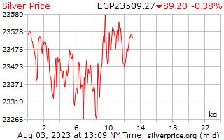 1 día de plata precio por kilogramo en libras egipcias