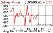 Cena stříbra v EUR