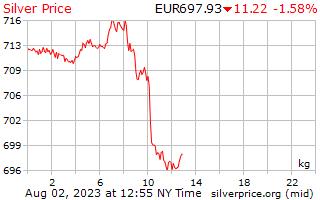 1dag zilveren prijs per Kilogram in Europese euro