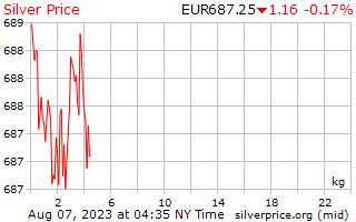 1 日シルバー ユーロで 1 キロ当たり価格