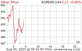 1 दिन चांदी प्रति किलोग्राम यूरोपीय यूरो में मूल्य