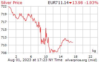 1 jour d'argent Prix kilo en Euros européens