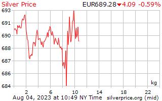 1 天銀價格每公斤在歐洲歐元