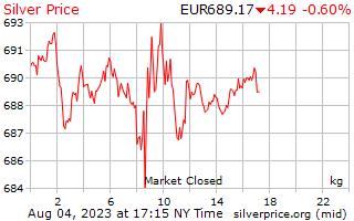 1 dia de prata preço por quilograma em Euros europeus