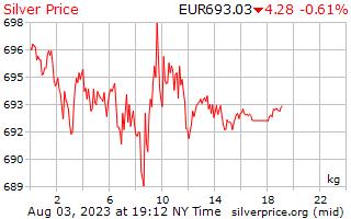 ราคาต่อกิโลกรัมในยุโรปยูโรเงิน 1 วัน