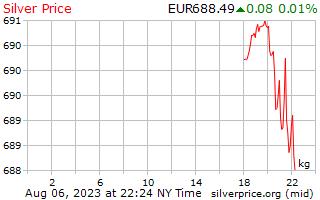 1 天银价格每公斤在欧洲欧元
