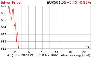 1 Tag Silber Preis pro Kilogramm in europäischen Euro