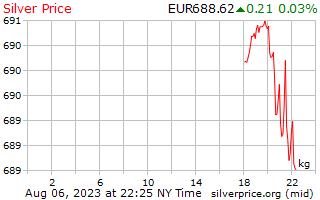 Precio por kilogramo en Euros europeos de plata de 1 día