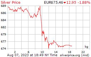 يوم 1 الفضة سعر الكيلوجرام باليورو الأوروبي
