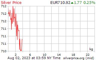 1 Day Silver Price per Kilogram in European Euros
