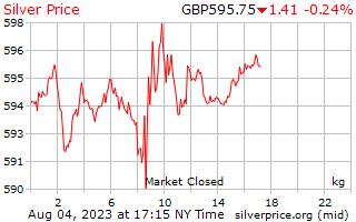 1 dag zilveren prijs per Kilogram in Britse ponden