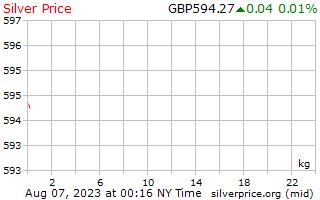 1 день серебро Цена за килограмм в фунты