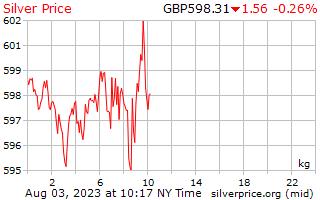 1 天银价格每公斤在英国英镑