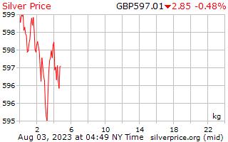 Precio por kilogramo en libras de plata de 1 día