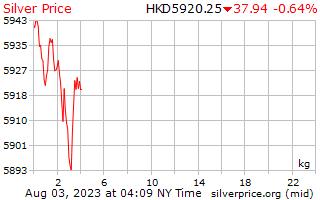 1 Day Silver Price per Kilogram in Hong Kong Dollars