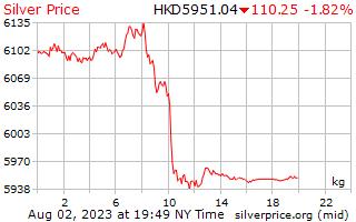 1 hari Perak harga sekilogram dalam dolar Hong Kong