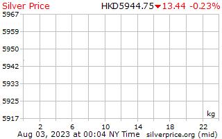 ราคาต่อกิโลกรัมใน Hong Kong ดอลลาร์เงิน 1 วัน