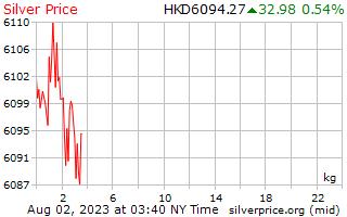 1 Tag Silber Preis pro Kilogramm in Hong Kong Dollar
