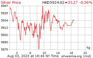 1 día de plata precio por kilo en dólares de Hong Kong