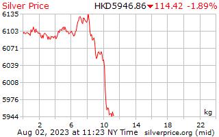 1 jour d'argent Prix kilo en Dollars de Hong Kong
