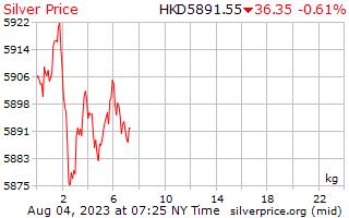 1 天銀價格每公斤在香港美元