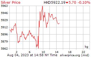 1 दिन रजत Hong काँग डॉलर में किलोग्राम प्रति कीमत