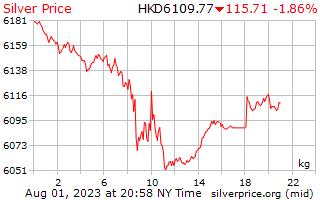 1 天银价格每公斤在 Hong 港元